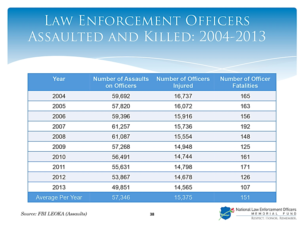 Law enforcement deaths